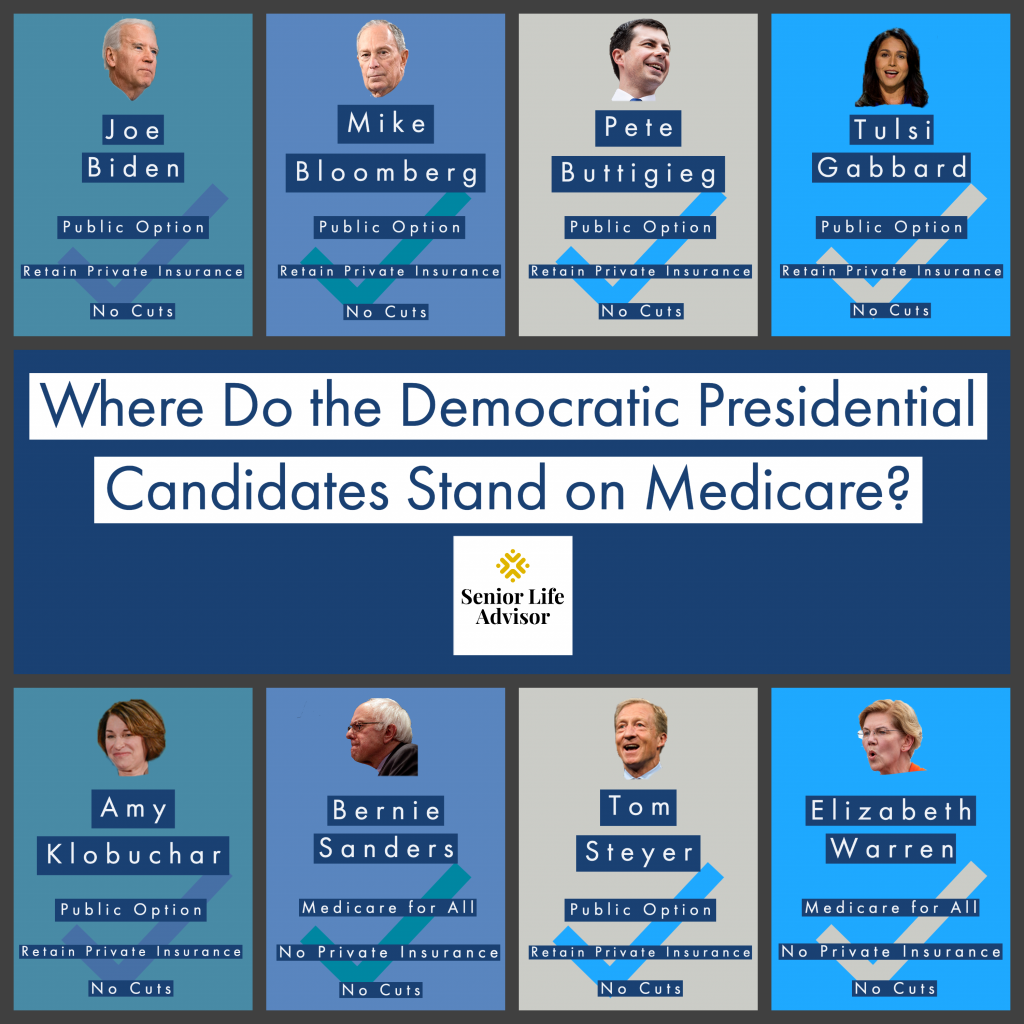 The Future of Medicare in the Hands of the Democratic Candidates