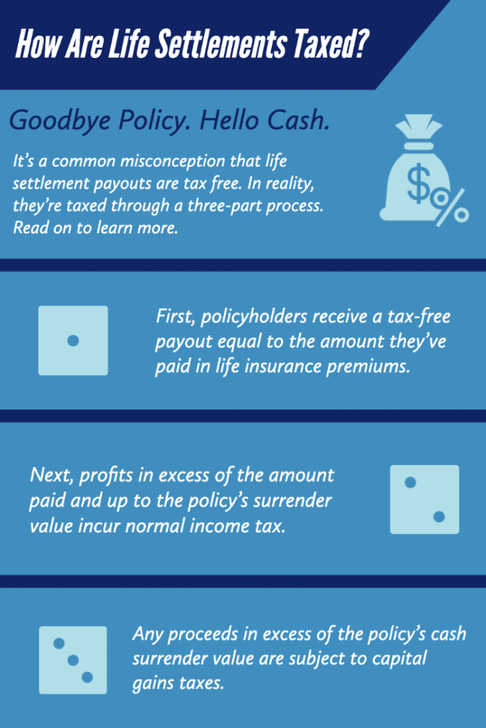 The taxation process for life settlements.